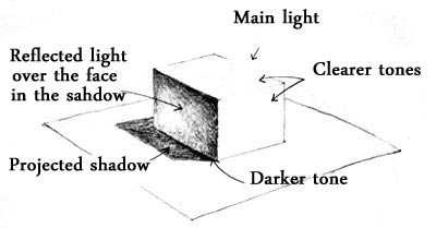 Shadows - explanation