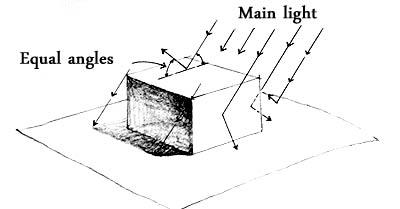 Shadows - explanation